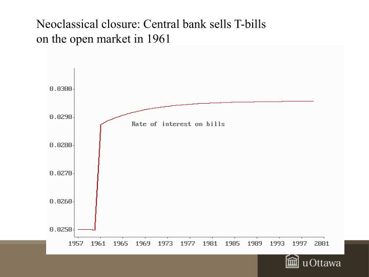Neoclassical closure: Central bank sells T-bills