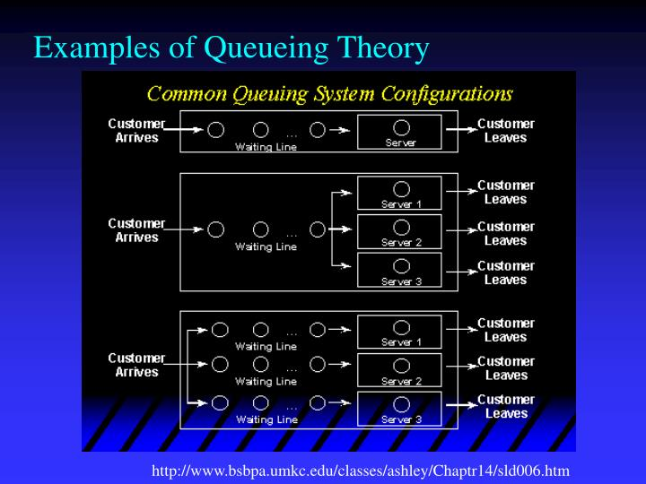 Examples of Queueing Theory