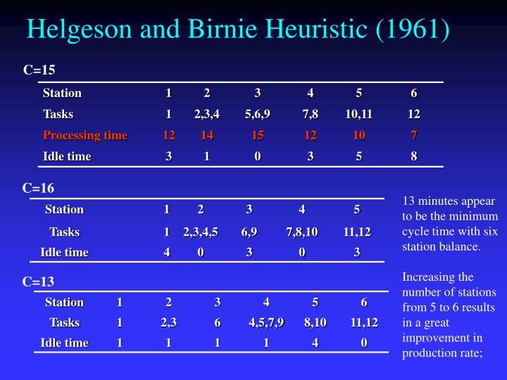 Helgeson and Birnie Heuristic (1961)