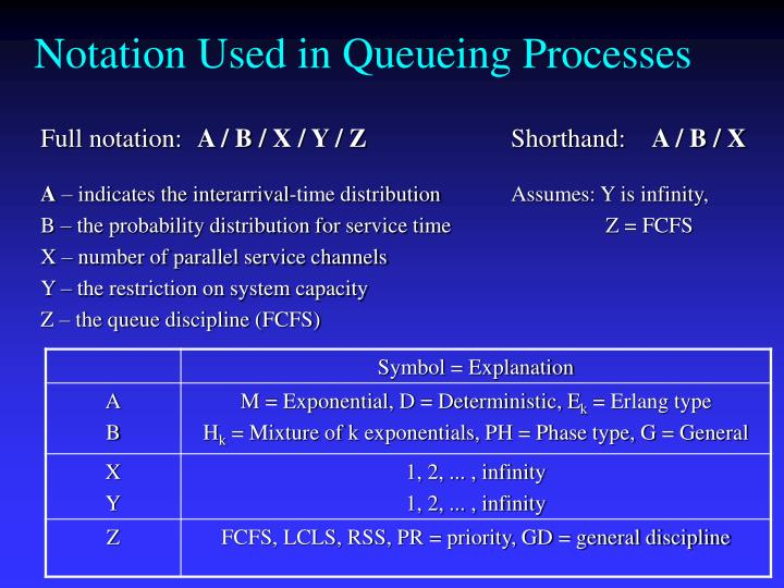 Notation Used in Queueing Processes