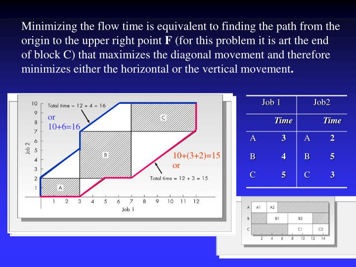 Minimizing the flow time is equivalent to finding the path from the origin to the upper right point
