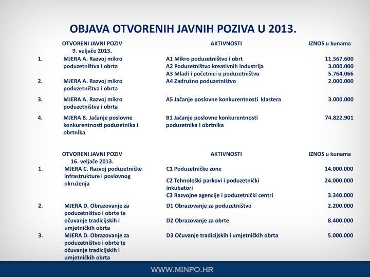 OBJAVA OTVORENIH JAVNIH POZIVA U 2013.