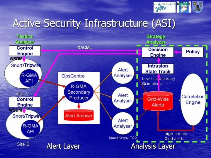 Active Security Infrastructure (ASI)