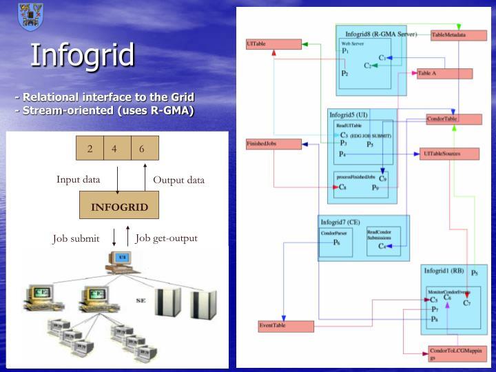 Infogrid