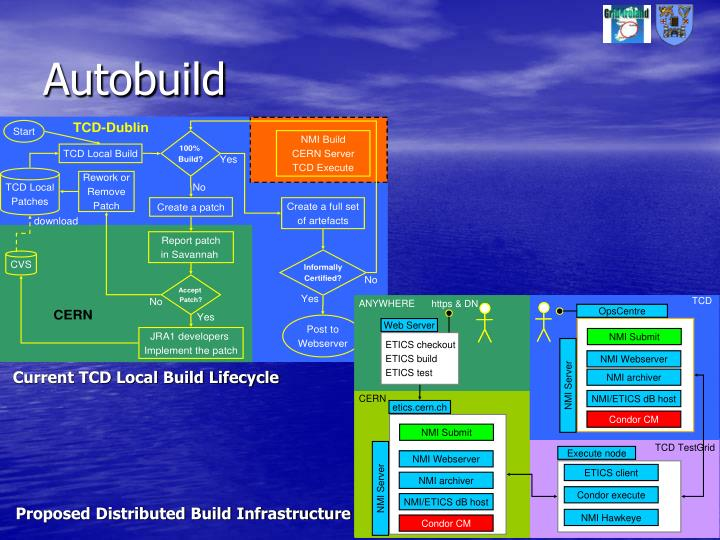 Proposed Distributed Build Infrastructure