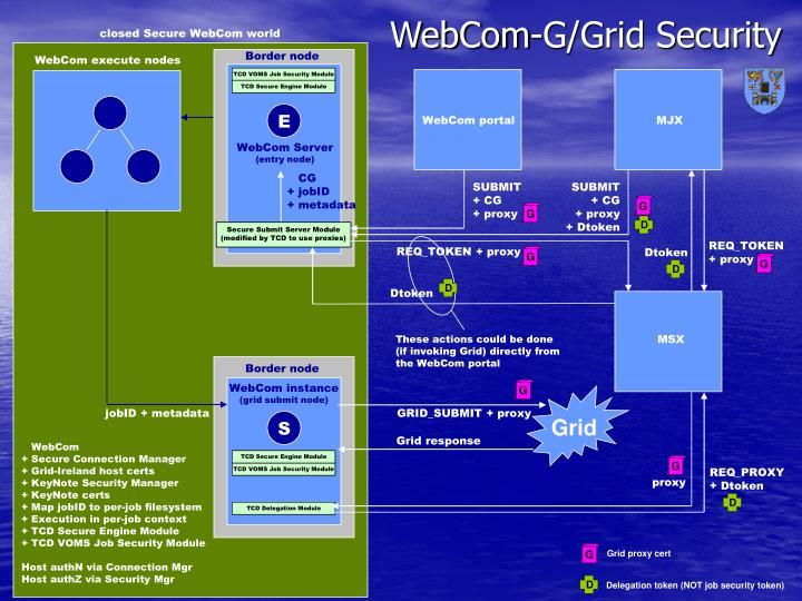 closed Secure WebCom world