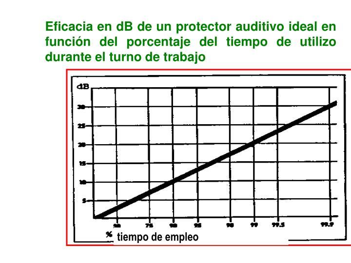 Eficacia en dB de un protector auditivo ideal en función del porcentaje del tiempo de utilizo durante el turno de trabajo