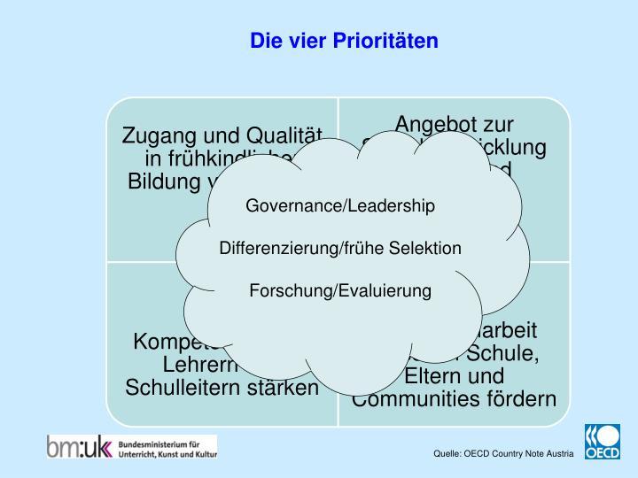 Die vier Prioritäten