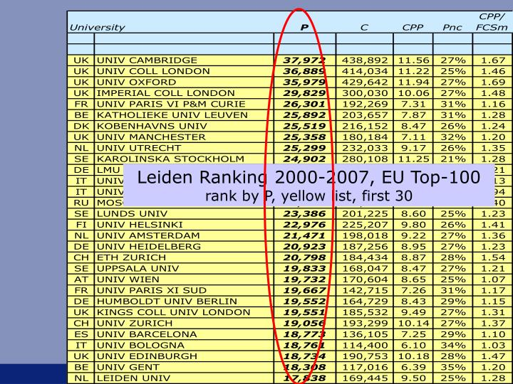 Leiden Ranking 2000-2007, EU Top-100