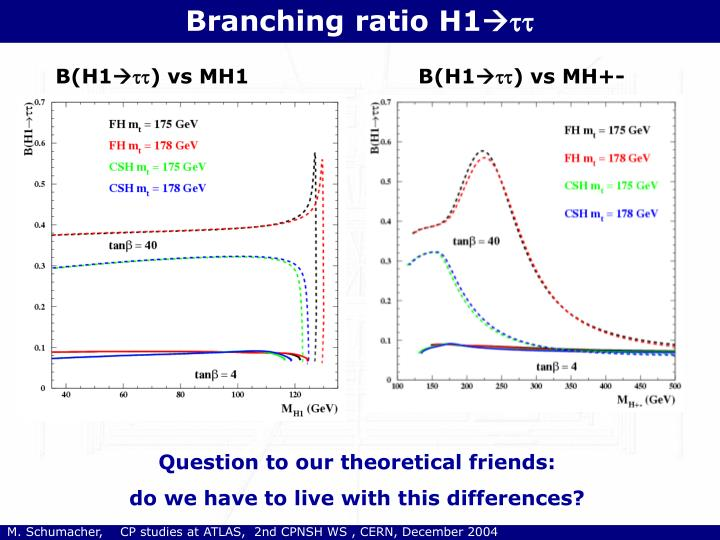 Branching ratio H1