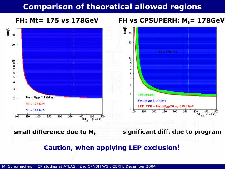 Comparison of theoretical allowed regions