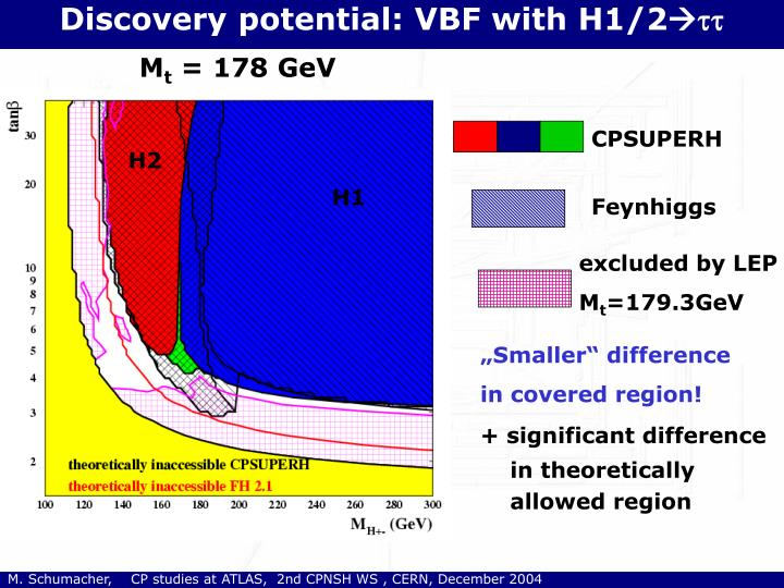 Discovery potential: VBF with H1/2