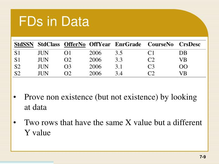 FDs in Data