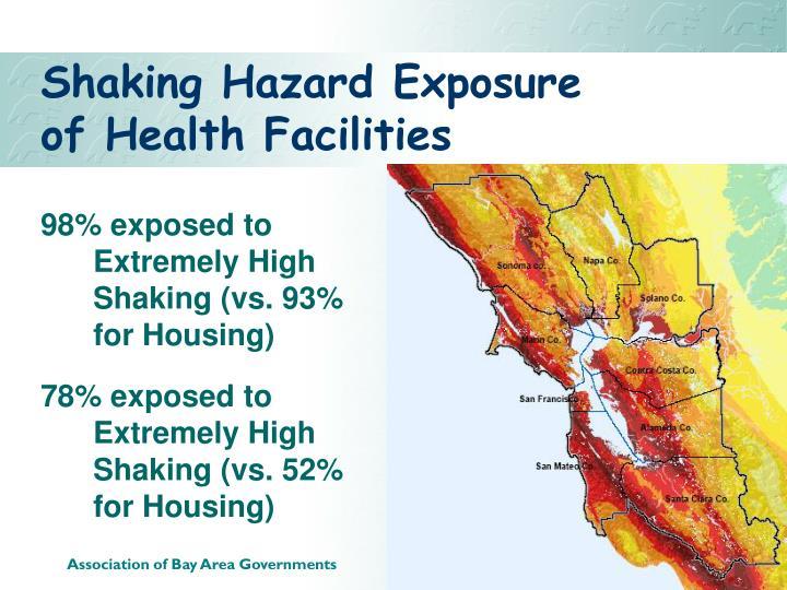 Shaking Hazard Exposure of Health Facilities