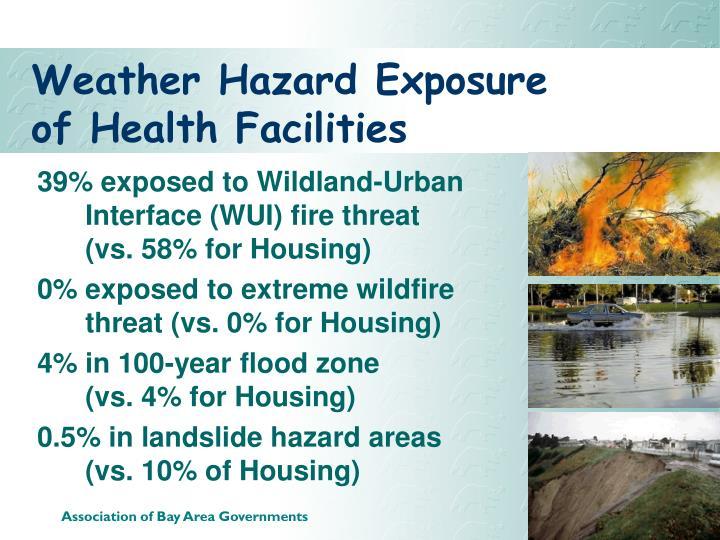 Weather Hazard Exposure of Health Facilities