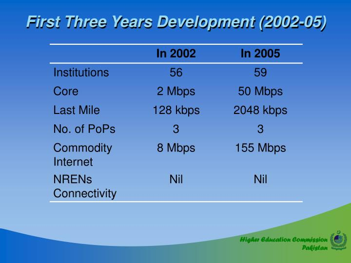 First Three Years Development (2002-05)