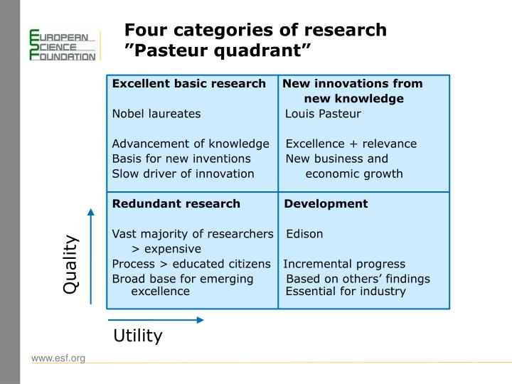 Four categories of research