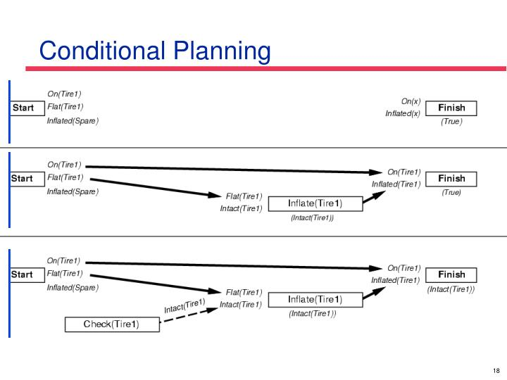 Conditional Planning
