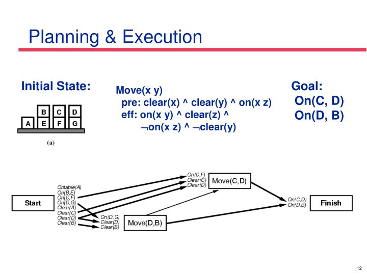 Planning & Execution