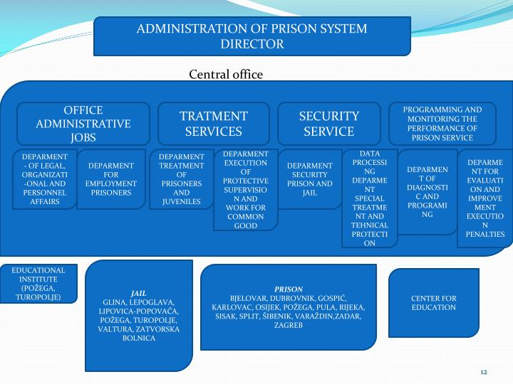 ADMINISTRATION OF PRISON SYSTEM