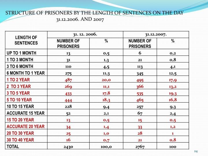 STRUCTURE OF PRISONERS BY THE LENGTH OF SENTENCES ON THE DAY