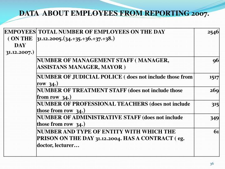 DATA  ABOUT EMPLOYEES FROM REPORTING