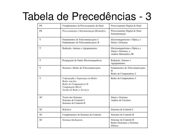 Tabela de Precedências