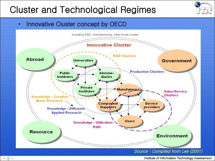 Cluster and Technological Regimes