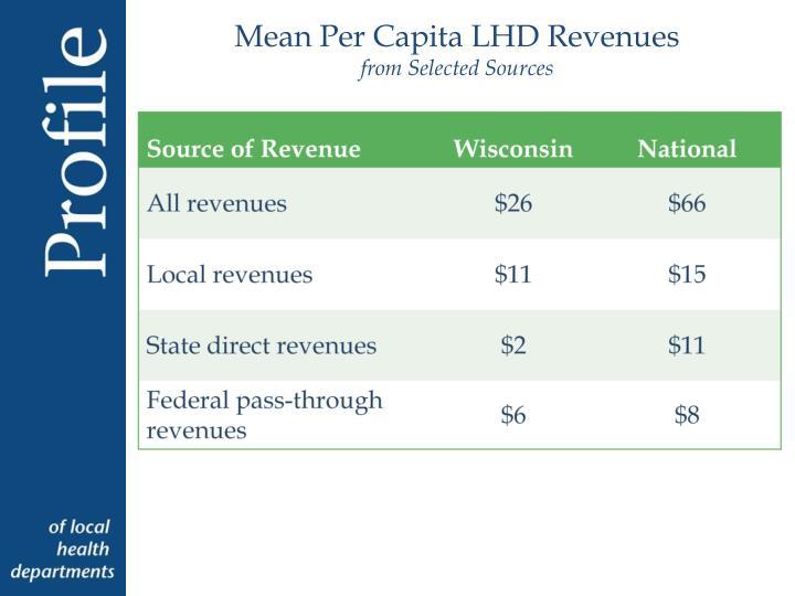 Mean Per Capita LHD Revenues
