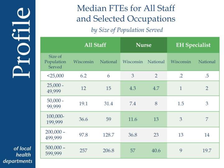 Median FTEs for All Staff