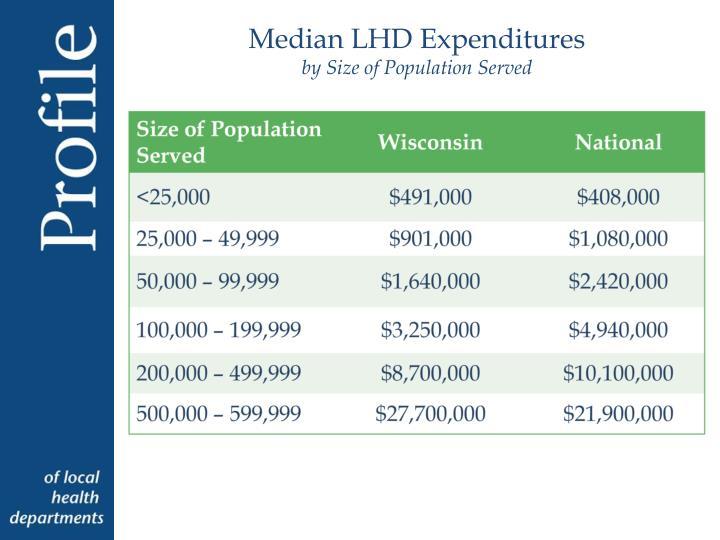 Median LHD Expenditures