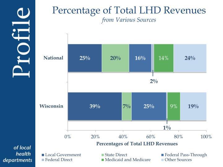 Percentage of Total LHD Revenues