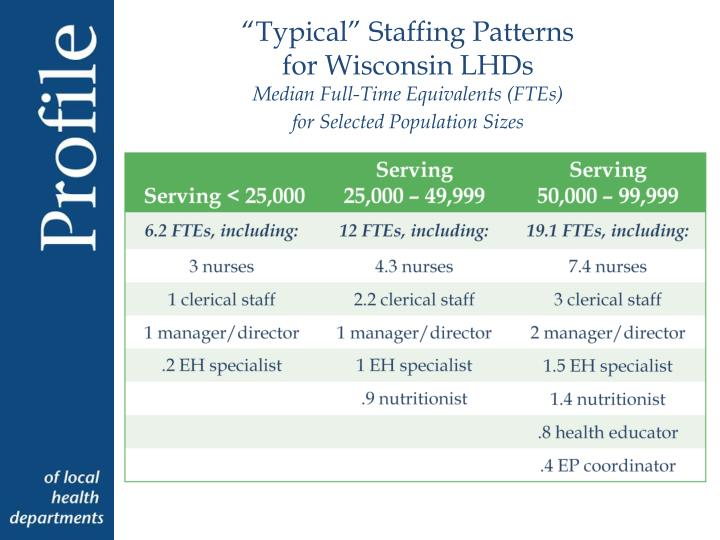 """Typical"" Staffing Patterns"