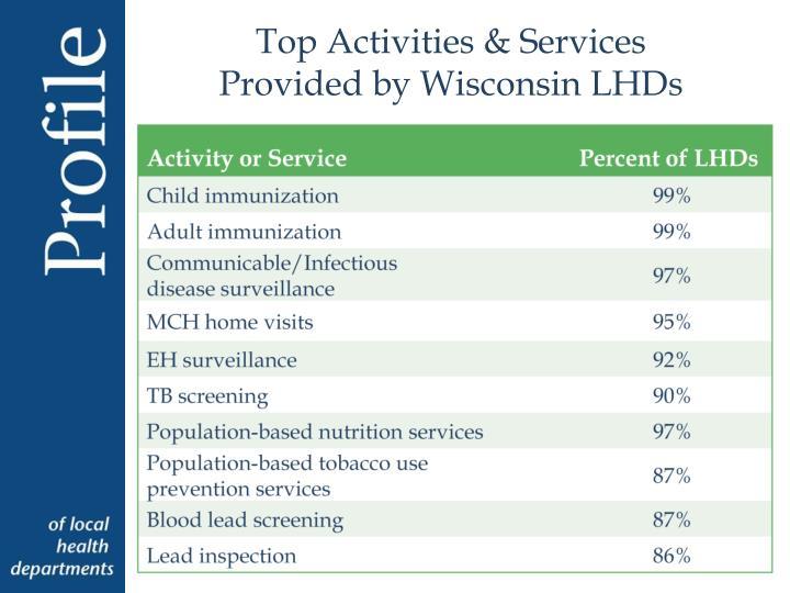 Top Activities & Services