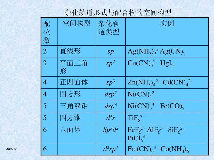 杂化轨道形式与配合物的空间构型