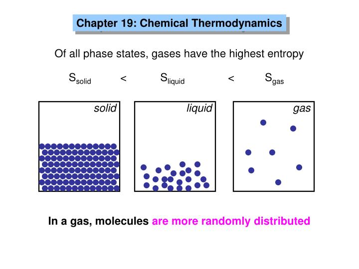 Chapter 19: Chemical Thermodynamics