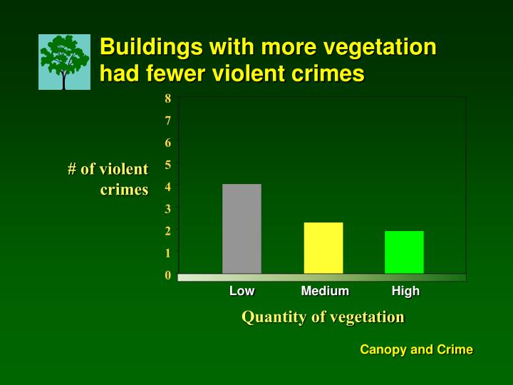 Buildings with more vegetation had fewer violent crimes