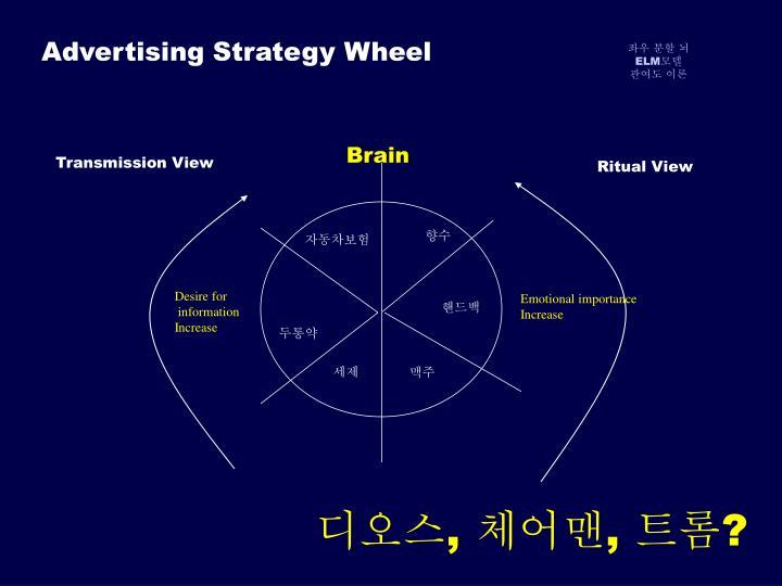 Advertising Strategy Wheel