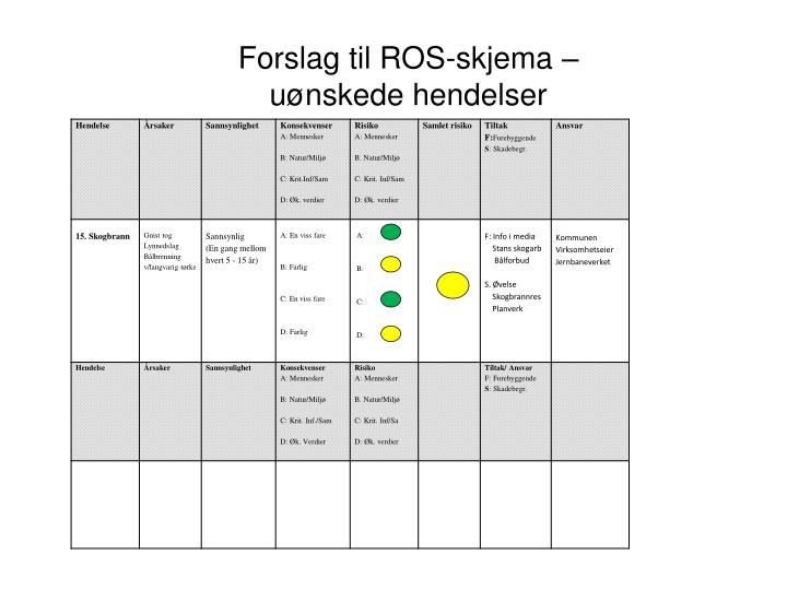 Forslag til ROS-skjema –