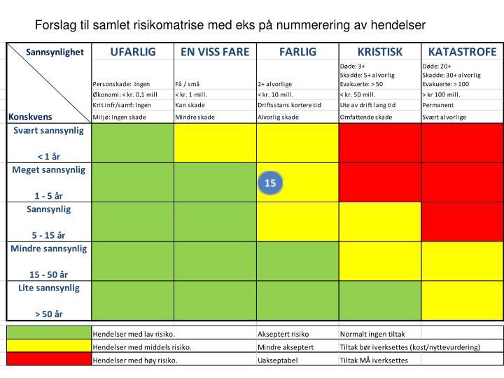 Forslag til samlet risikomatrise med eks på nummerering av hendelser