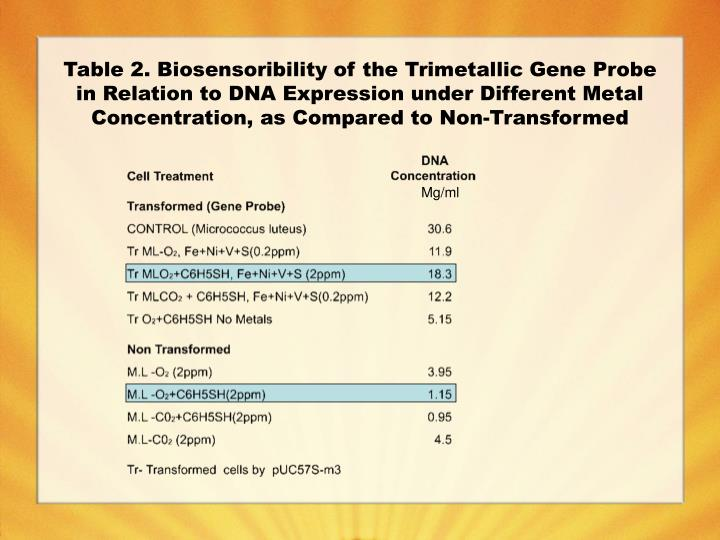Table 2. Biosensoribility of the Trimetallic Gene Probe in Relation to DNA Expression under Different Metal Concentration, as Compared to Non-Transformed