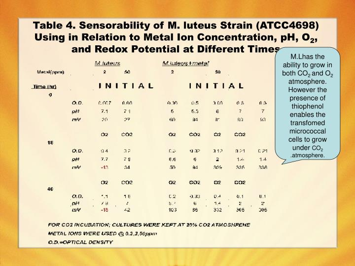 Table 4. Sensorability of M. luteus Strain (ATCC4698) Using in Relation to Metal Ion Concentration, pH, O