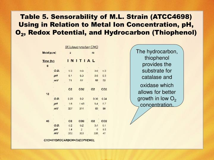 Table 5. Sensorability of M.L. Strain (ATCC4698) Using in Relation to Metal Ion Concentration, pH, O