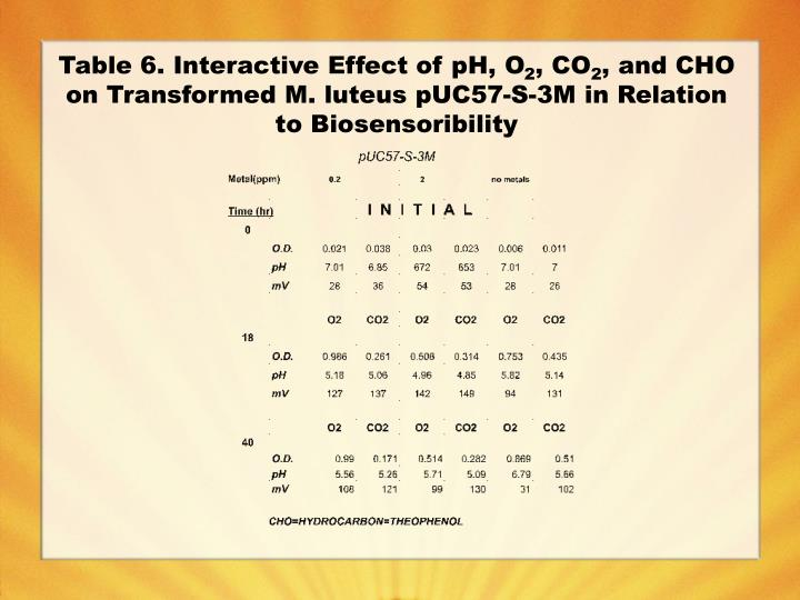 Table 6. Interactive Effect of pH, O