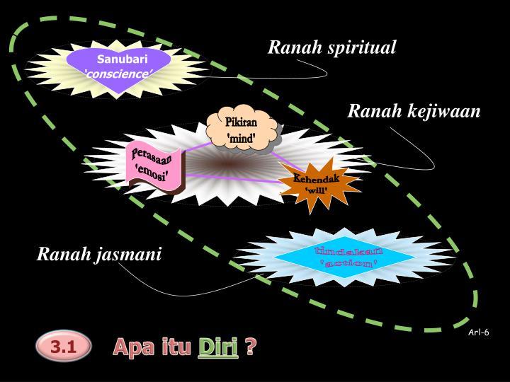 Ranah spiritual