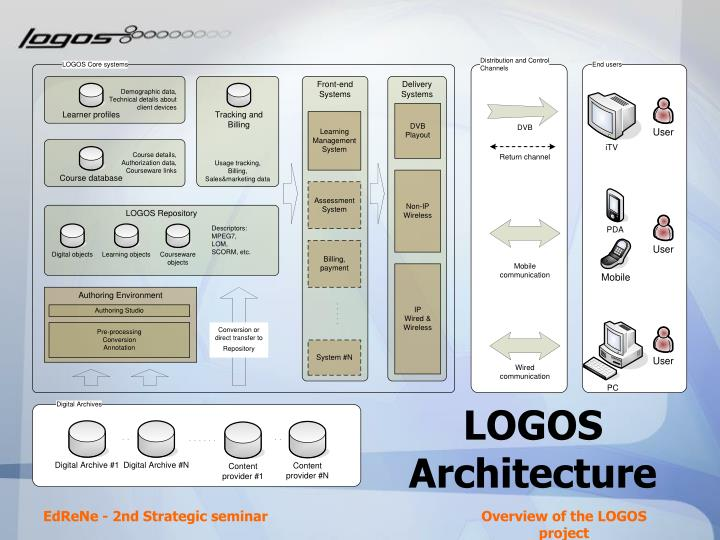 LOGOS Architecture