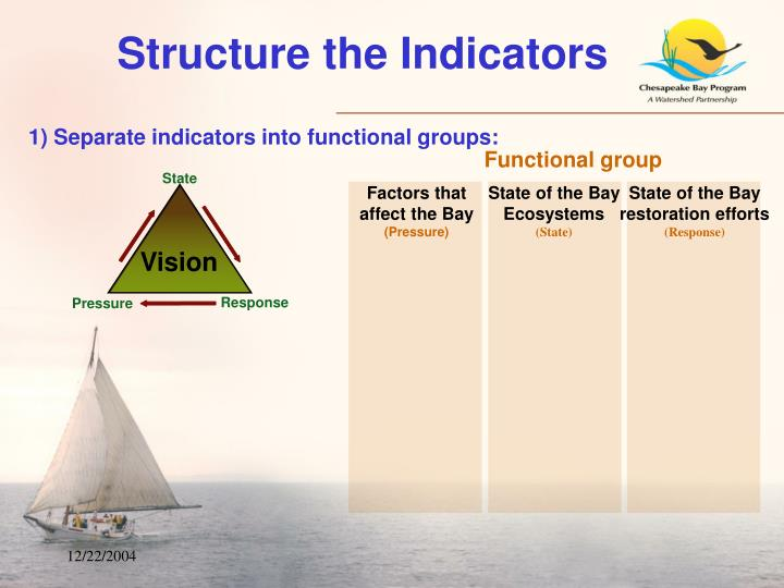 Factors that affect the Bay