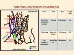potential waterways in mizoram