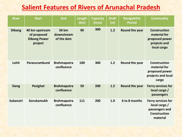 Salient Features of Rivers of Arunachal Pradesh