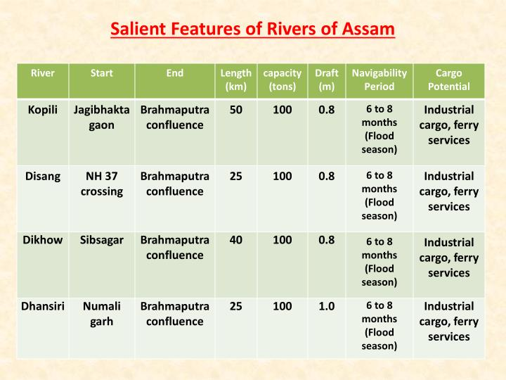 Salient Features of Rivers of Assam